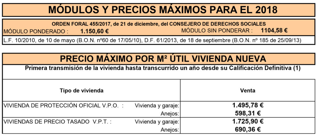 Módulos y precios máximos VPO Navarra 2018