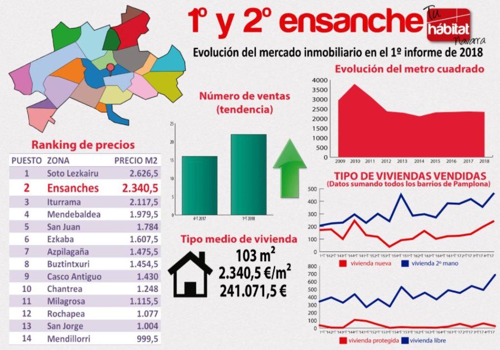 Evolución del mercado inmobiliario 1º 2º ensanche Pamplona 2018